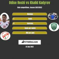 Odise Roshi vs Khalid Kadyrov h2h player stats
