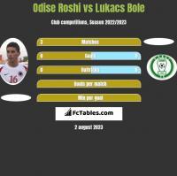 Odise Roshi vs Lukacs Bole h2h player stats