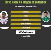 Odise Roshi vs Magomed Mitrishev h2h player stats