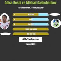 Odise Roshi vs Mikhail Gashchenkov h2h player stats