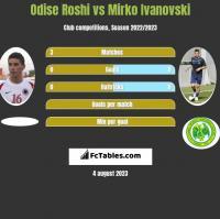 Odise Roshi vs Mirko Ivanovski h2h player stats