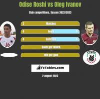 Odise Roshi vs Oleg Ivanov h2h player stats