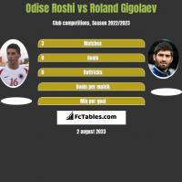 Odise Roshi vs Roland Gigolaev h2h player stats
