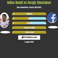 Odise Roshi vs Sergiy Shestakov h2h player stats