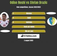Odise Roshi vs Stefan Drazic h2h player stats