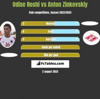 Odise Roshi vs Anton Zinkovskiy h2h player stats