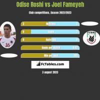 Odise Roshi vs Joel Fameyeh h2h player stats
