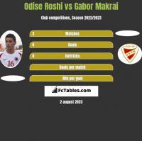 Odise Roshi vs Gabor Makrai h2h player stats