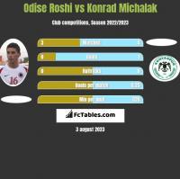 Odise Roshi vs Konrad Michalak h2h player stats
