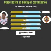 Odise Roshi vs Baktiyor Zaynutdinov h2h player stats