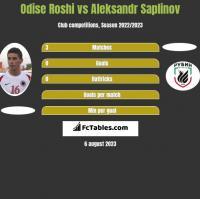 Odise Roshi vs Aleksandr Saplinov h2h player stats