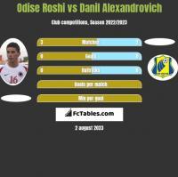 Odise Roshi vs Danil Alexandrovich h2h player stats