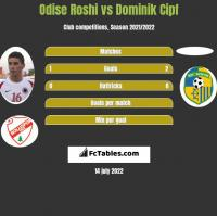 Odise Roshi vs Dominik Cipf h2h player stats