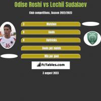 Odise Roshi vs Lechii Sudalaev h2h player stats