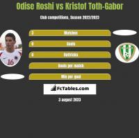 Odise Roshi vs Kristof Toth-Gabor h2h player stats