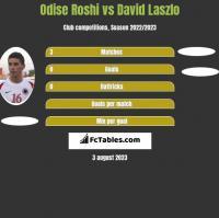 Odise Roshi vs David Laszlo h2h player stats