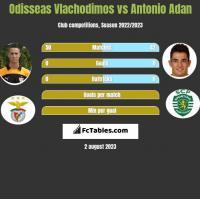 Odisseas Vlachodimos vs Antonio Adan h2h player stats