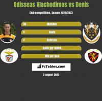 Odisseas Vlachodimos vs Denis h2h player stats