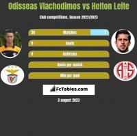 Odisseas Vlachodimos vs Helton Leite h2h player stats