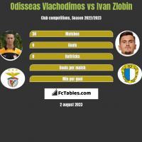 Odisseas Vlachodimos vs Ivan Zlobin h2h player stats