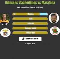 Odisseas Vlachodimos vs Marafona h2h player stats