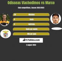 Odisseas Vlachodimos vs Marco h2h player stats