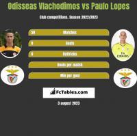Odisseas Vlachodimos vs Paulo Lopes h2h player stats