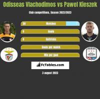 Odisseas Vlachodimos vs Pawel Kieszek h2h player stats
