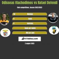 Odisseas Vlachodimos vs Rafael Defendi h2h player stats