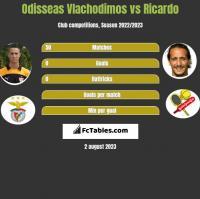 Odisseas Vlachodimos vs Ricardo h2h player stats