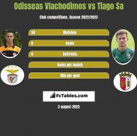 Odisseas Vlachodimos vs Tiago Sa h2h player stats