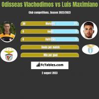 Odisseas Vlachodimos vs Luis Maximiano h2h player stats