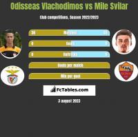 Odisseas Vlachodimos vs Mile Svilar h2h player stats