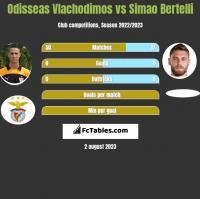 Odisseas Vlachodimos vs Simao Bertelli h2h player stats