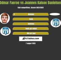 Odmar Faeroe vs Joannes Kalsoe Danielsen h2h player stats