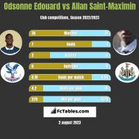 Odsonne Edouard vs Allan Saint-Maximin h2h player stats