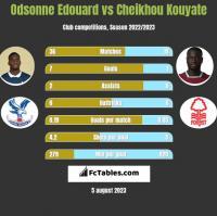 Odsonne Edouard vs Cheikhou Kouyate h2h player stats