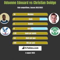 Odsonne Edouard vs Christian Doidge h2h player stats