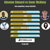 Odsonne Edouard vs Conor McAleny h2h player stats