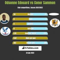 Odsonne Edouard vs Conor Sammon h2h player stats