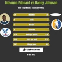 Odsonne Edouard vs Danny Johnson h2h player stats
