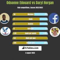 Odsonne Edouard vs Daryl Horgan h2h player stats