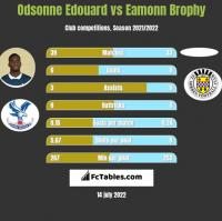 Odsonne Edouard vs Eamonn Brophy h2h player stats