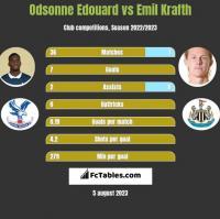 Odsonne Edouard vs Emil Krafth h2h player stats