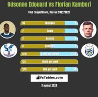 Odsonne Edouard vs Florian Kamberi h2h player stats
