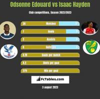 Odsonne Edouard vs Isaac Hayden h2h player stats