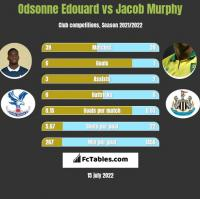 Odsonne Edouard vs Jacob Murphy h2h player stats