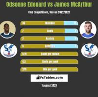Odsonne Edouard vs James McArthur h2h player stats