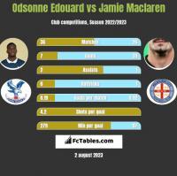 Odsonne Edouard vs Jamie Maclaren h2h player stats