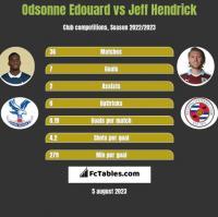 Odsonne Edouard vs Jeff Hendrick h2h player stats